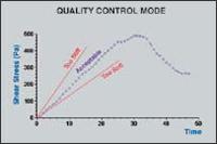 博勒飞 BROOKFIELD R/S Plus 流变仪 - R/S-CPS锥板流变仪 R/S-CC 同轴圆柱体流变仪 R/S-SST 软固体测试仪 QC模式